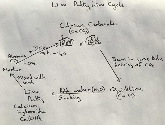 Lime Putty Lime Cycle